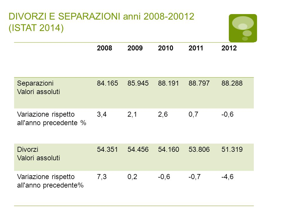 DIVORZI E SEPARAZIONI anni 2008-20012 (ISTAT 2014)