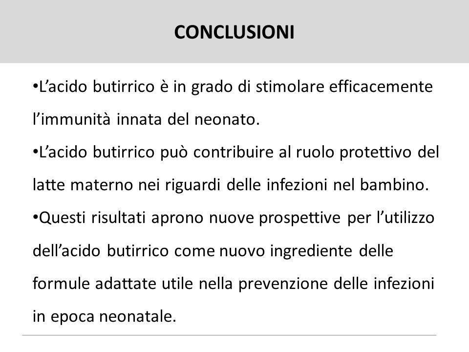 CONCLUSIONI L'acido butirrico è in grado di stimolare efficacemente l'immunità innata del neonato.
