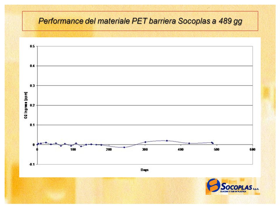 Performance del materiale PET barriera Socoplas a 489 gg