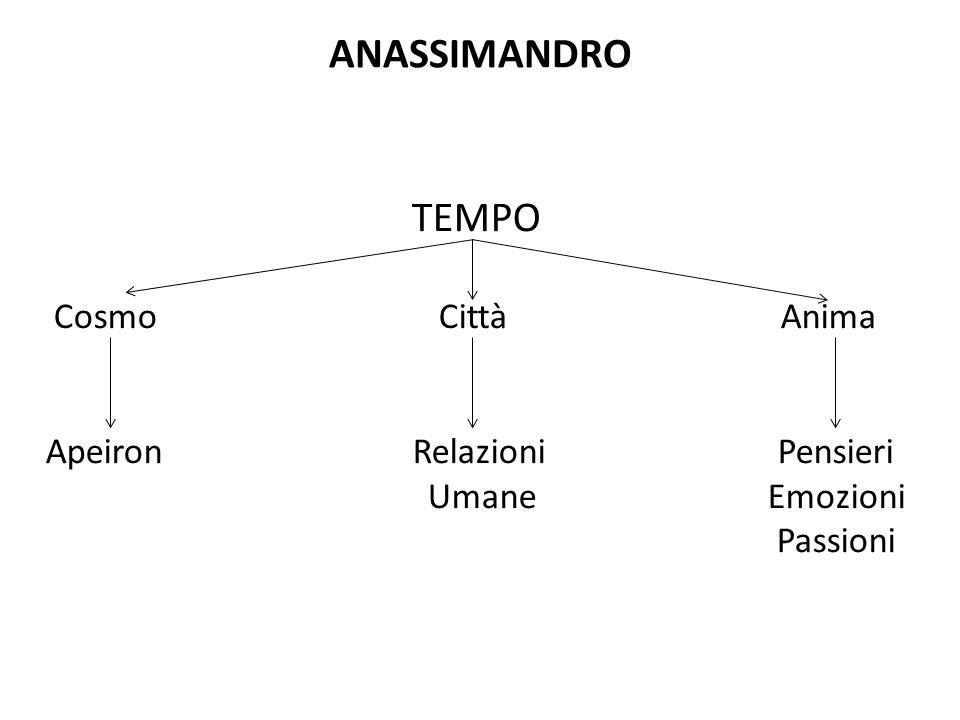 ANASSIMANDRO TEMPO Cosmo Città Anima Apeiron Relazioni Pensieri