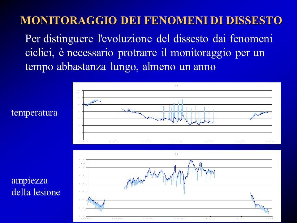 MONITORAGGIO DEI FENOMENI DI DISSESTO