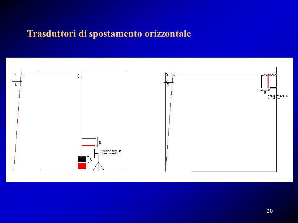 Trasduttori di spostamento orizzontale