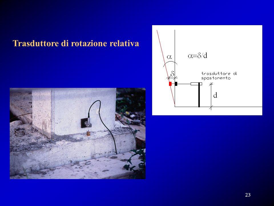 Trasduttore di rotazione relativa