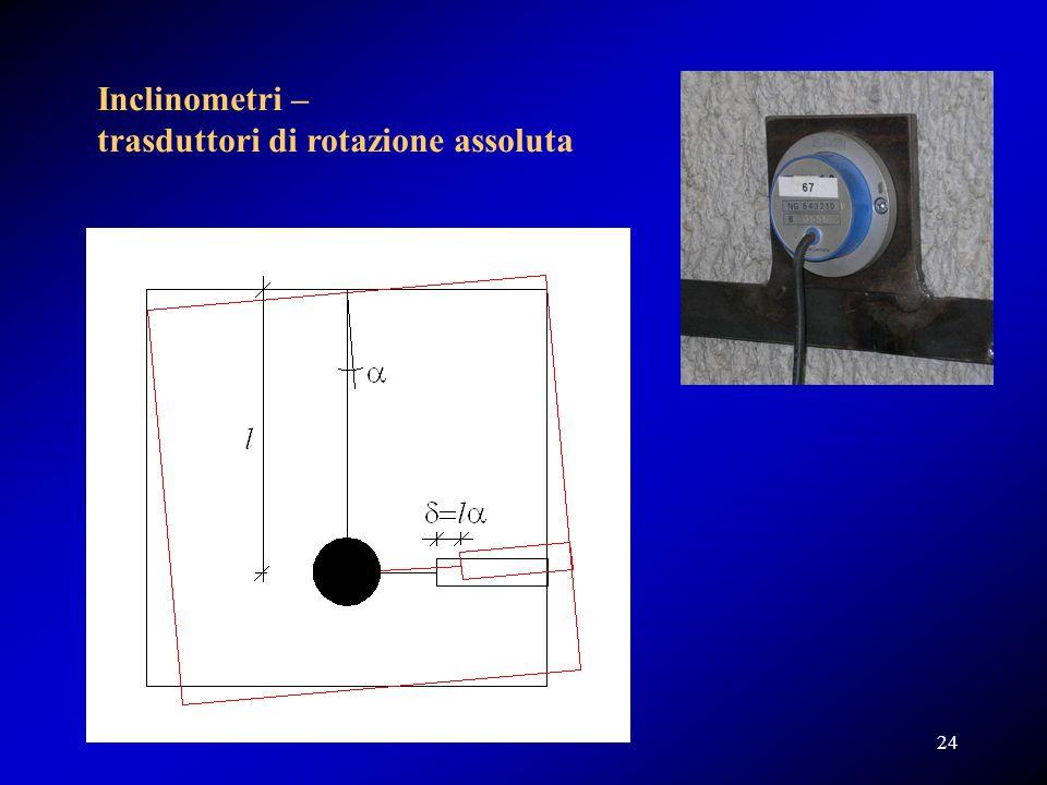 Inclinometri – trasduttori di rotazione assoluta