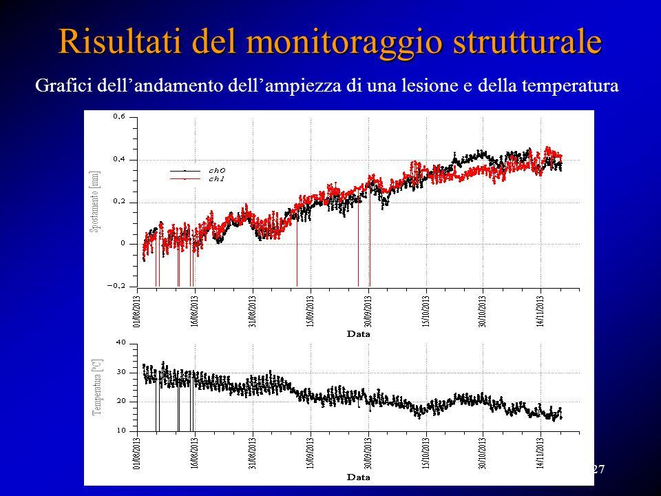 Risultati del monitoraggio strutturale