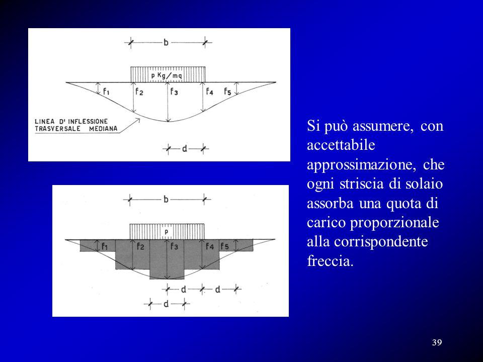 Si può assumere, con accettabile approssimazione, che ogni striscia di solaio assorba una quota di carico proporzionale alla corrispondente freccia.