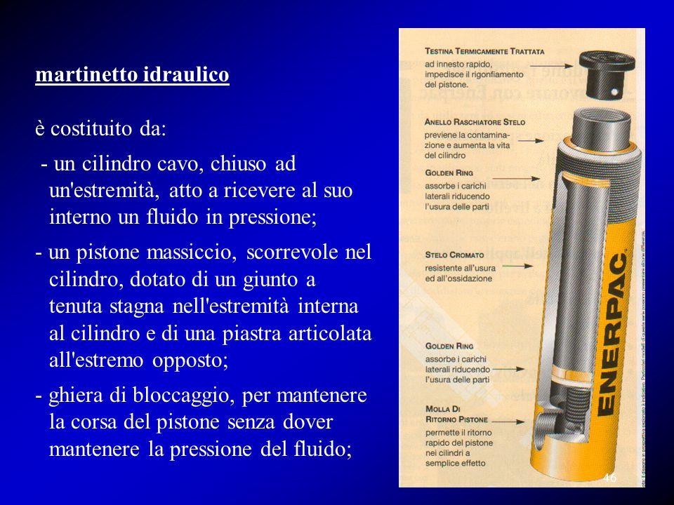 martinetto idraulico è costituito da: - un cilindro cavo, chiuso ad un estremità, atto a ricevere al suo interno un fluido in pressione;