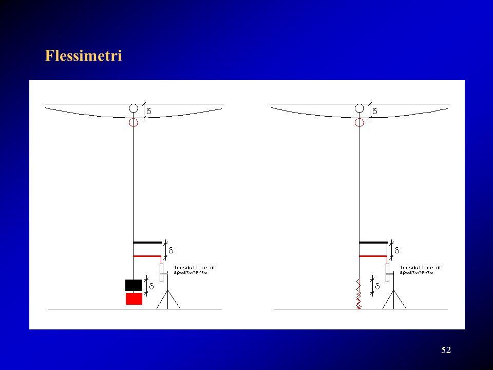 Flessimetri Tutte le misure sono da riferirsi alla misura di 0, effettuata a struttura scarica.