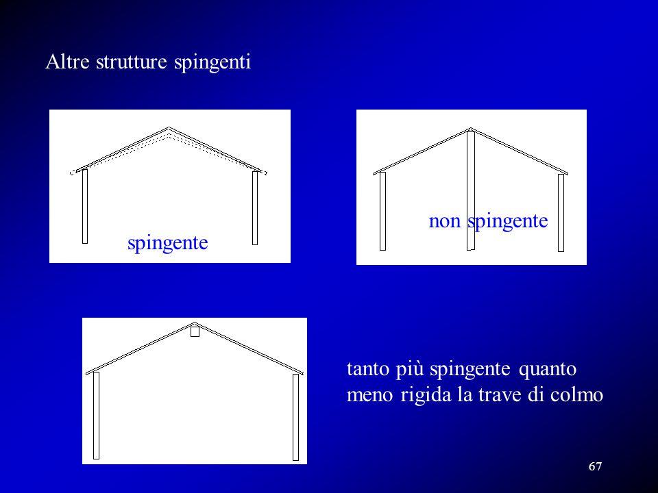 Altre strutture spingenti
