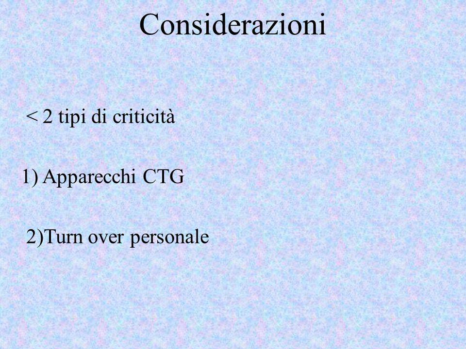 Considerazioni < 2 tipi di criticità 1) Apparecchi CTG