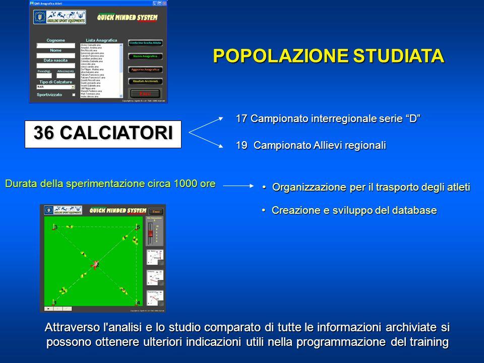 POPOLAZIONE STUDIATA 36 CALCIATORI