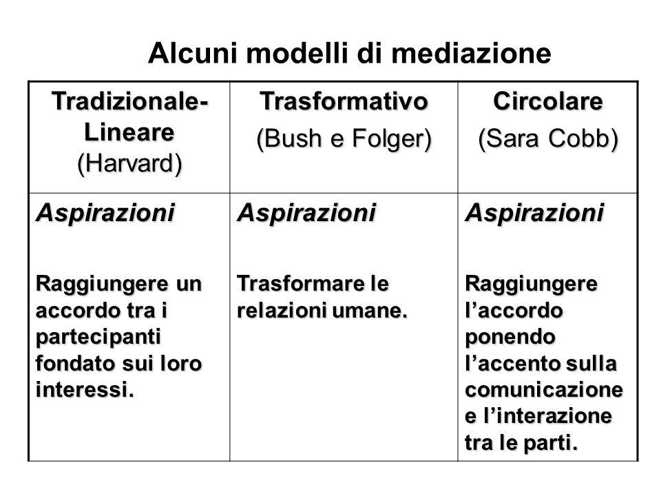 Alcuni modelli di mediazione