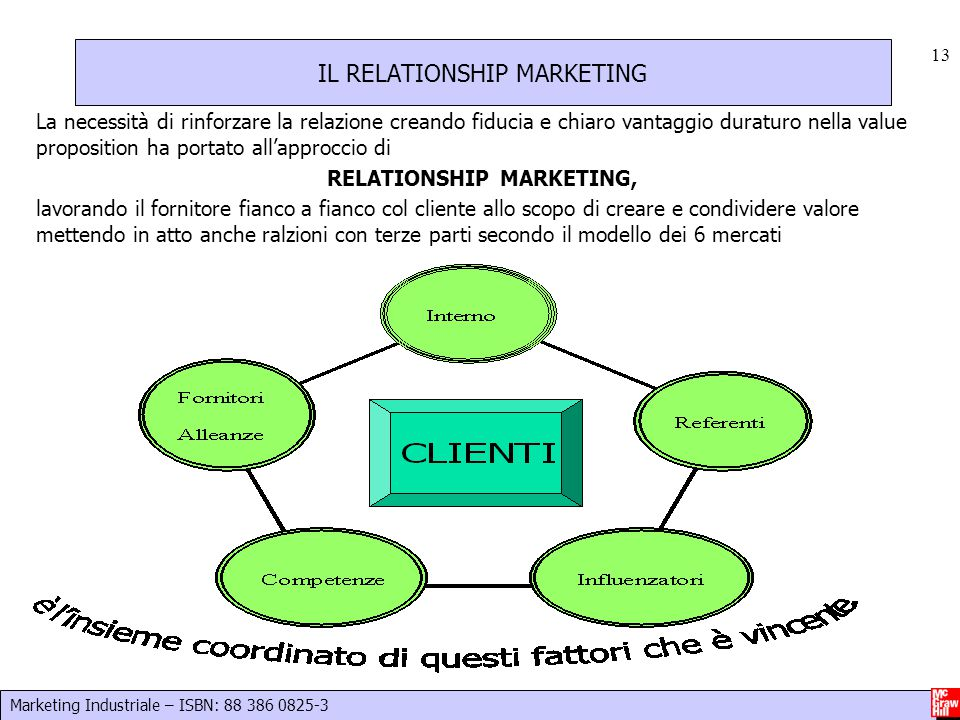 IL RELATIONSHIP MARKETING