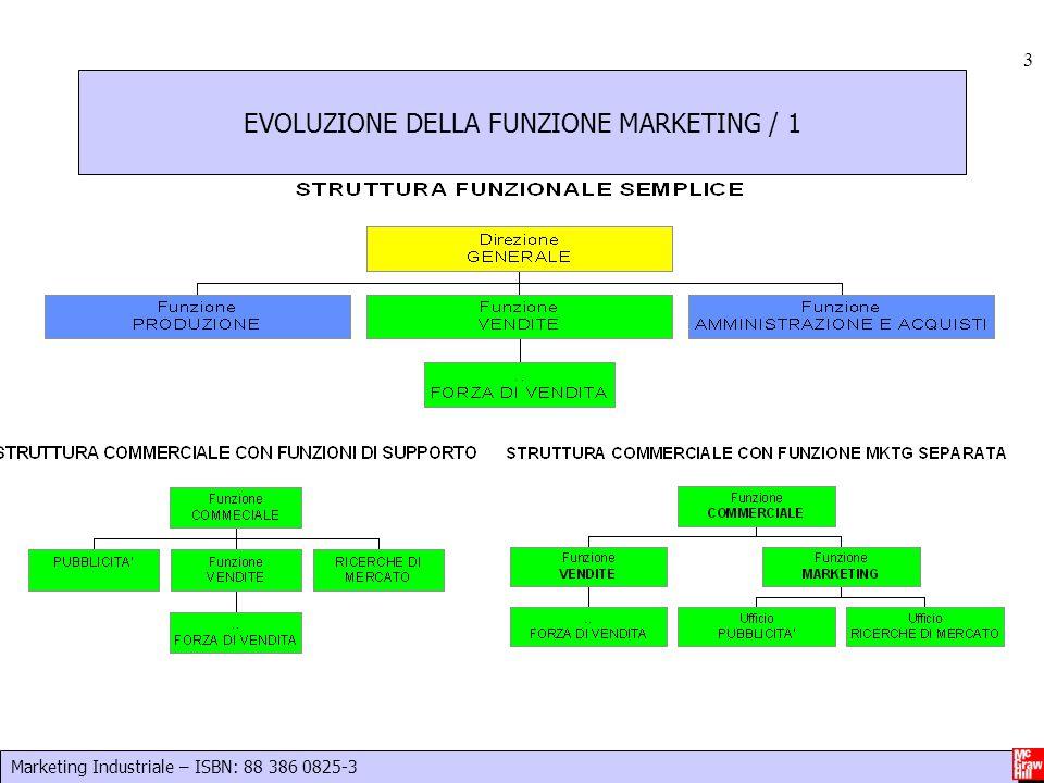 EVOLUZIONE DELLA FUNZIONE MARKETING / 1