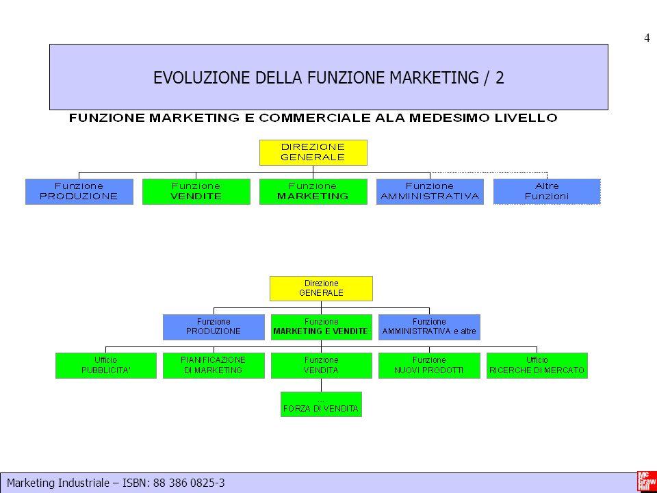 EVOLUZIONE DELLA FUNZIONE MARKETING / 2