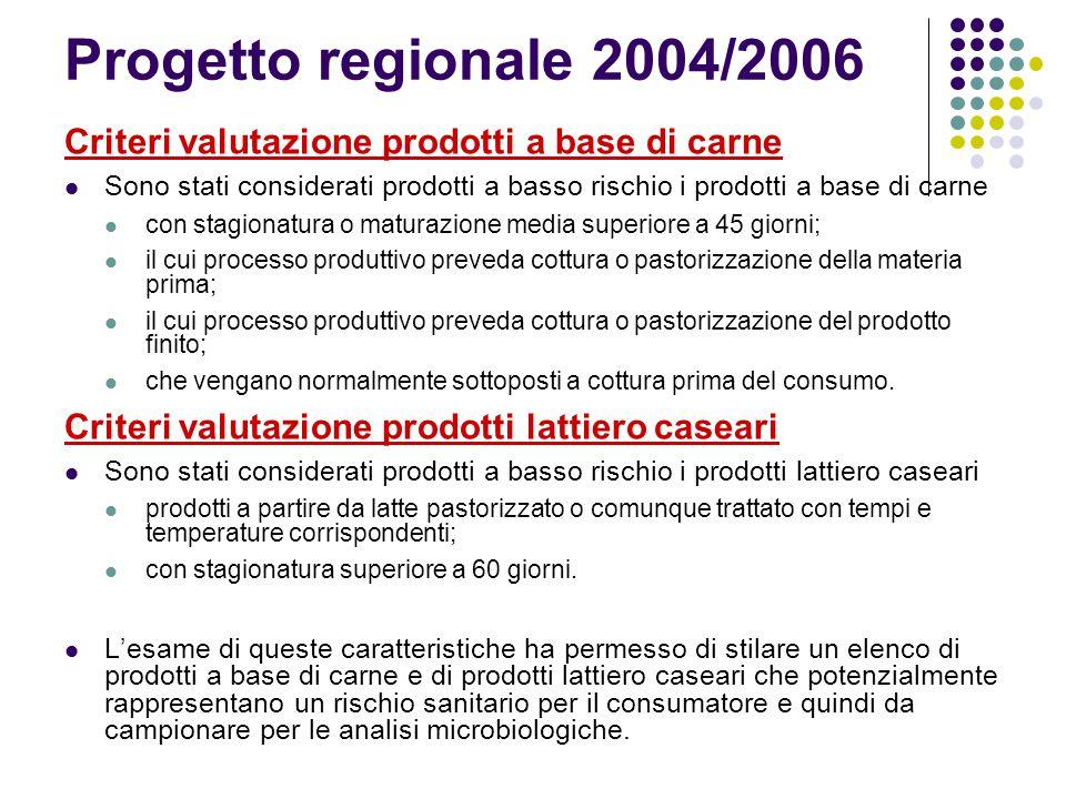 Progetto regionale 2004/2006 Criteri valutazione prodotti a base di carne.