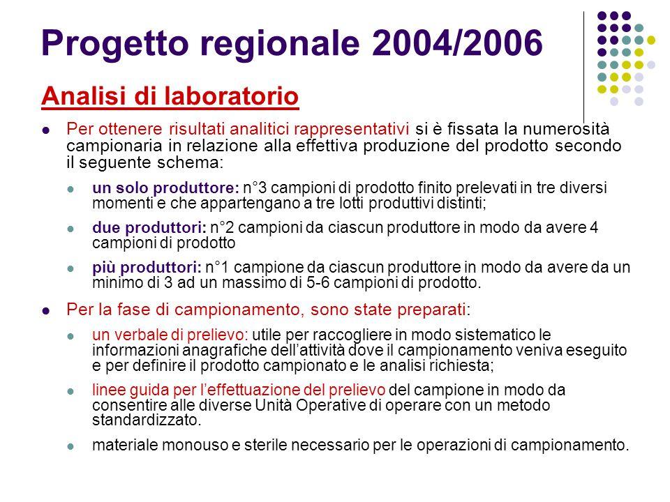 Progetto regionale 2004/2006 Analisi di laboratorio