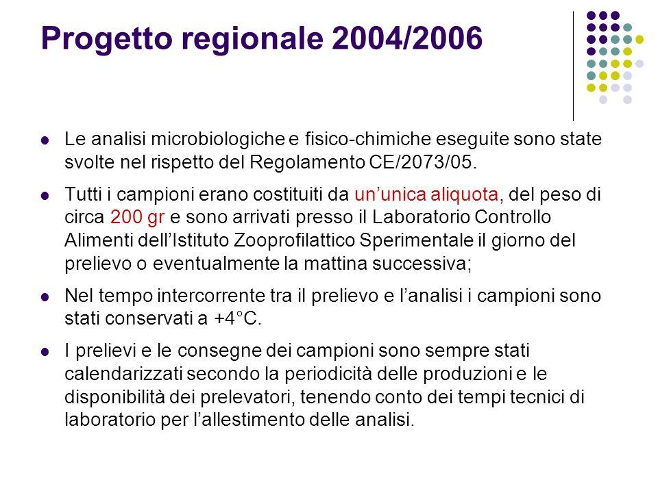 Progetto regionale 2004/2006 Le analisi microbiologiche e fisico-chimiche eseguite sono state svolte nel rispetto del Regolamento CE/2073/05.