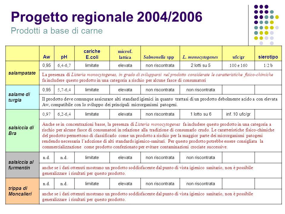 Progetto regionale 2004/2006 Prodotti a base di carne