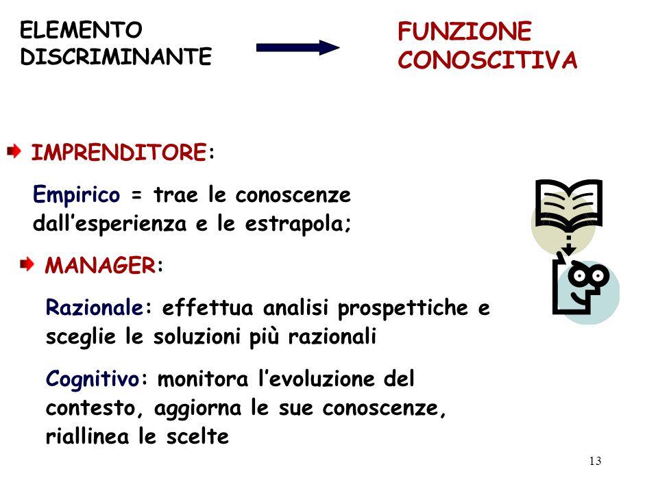 FUNZIONE CONOSCITIVA ELEMENTO DISCRIMINANTE IMPRENDITORE: