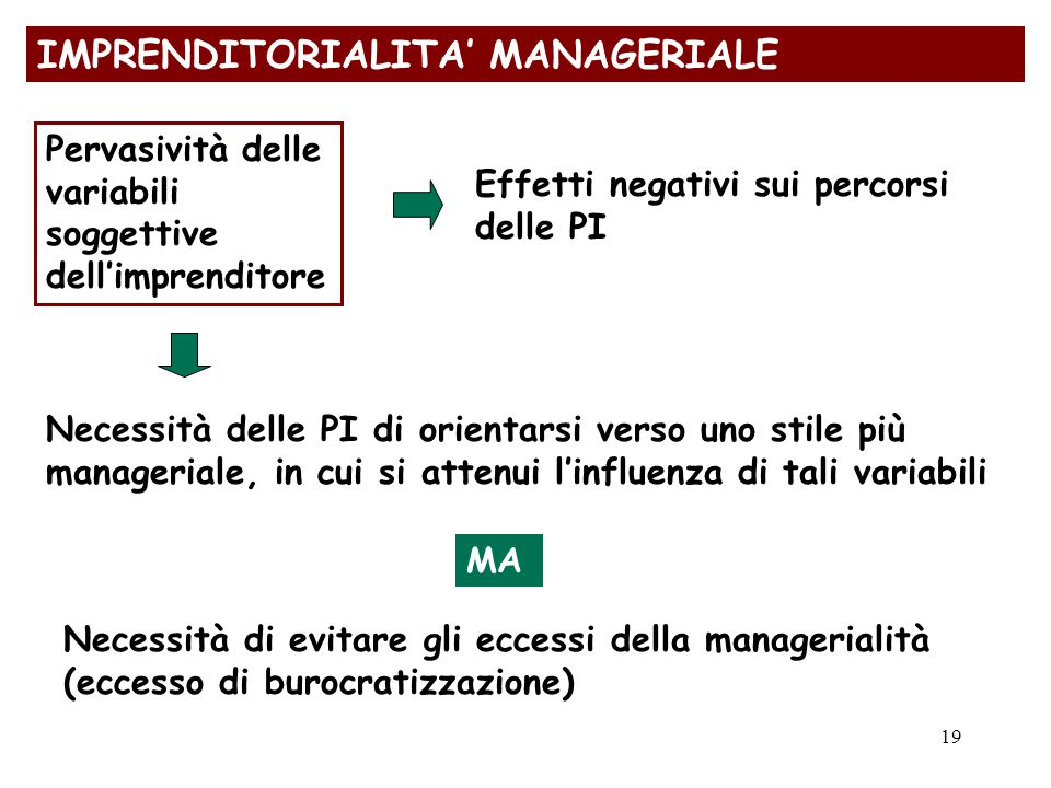 IMPRENDITORIALITA' MANAGERIALE