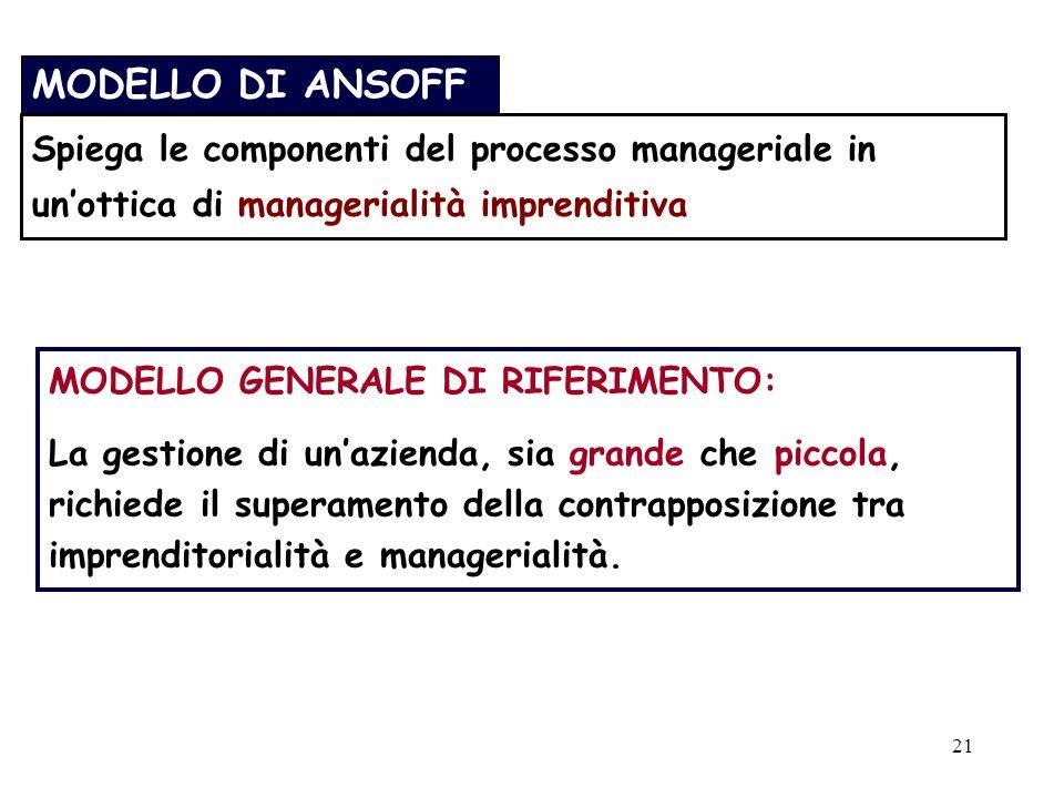 MODELLO DI ANSOFF Spiega le componenti del processo manageriale in un'ottica di managerialità imprenditiva.
