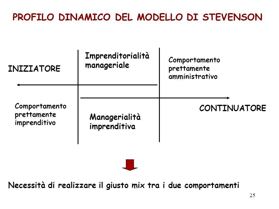 PROFILO DINAMICO DEL MODELLO DI STEVENSON