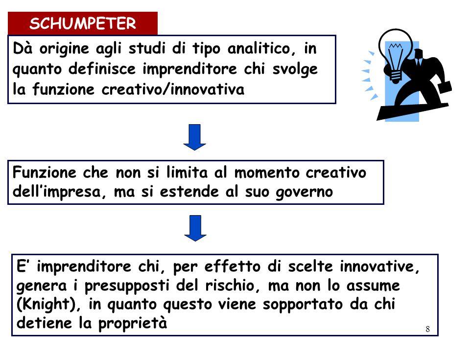 SCHUMPETER Dà origine agli studi di tipo analitico, in quanto definisce imprenditore chi svolge la funzione creativo/innovativa.