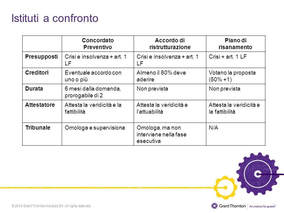Istituti a confronto Concordato Preventivo Accordo di ristrutturazione