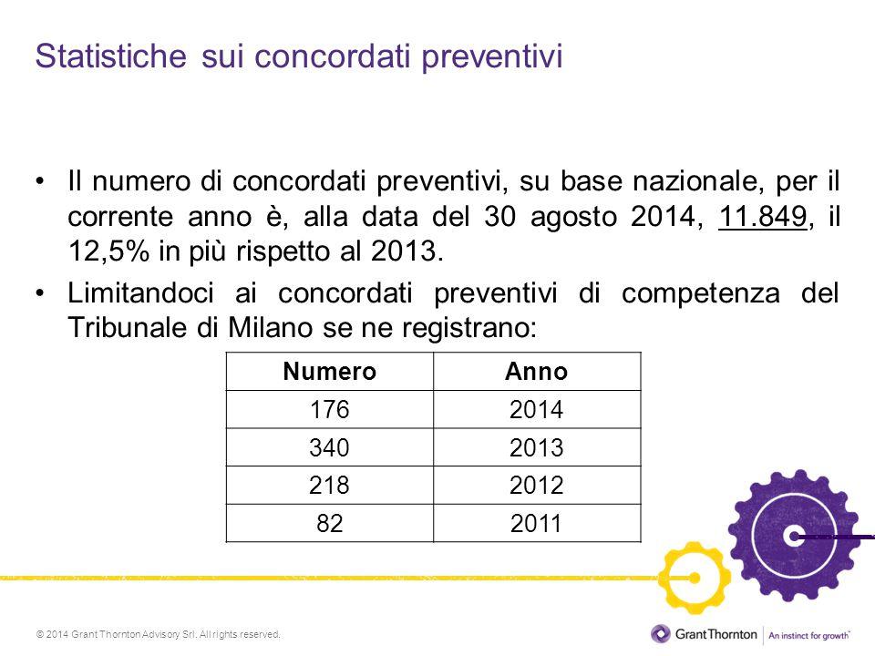 Statistiche sui concordati preventivi