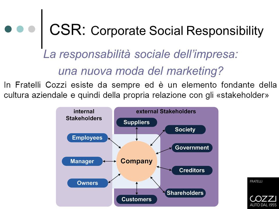 CSR: Corporate Social Responsibility