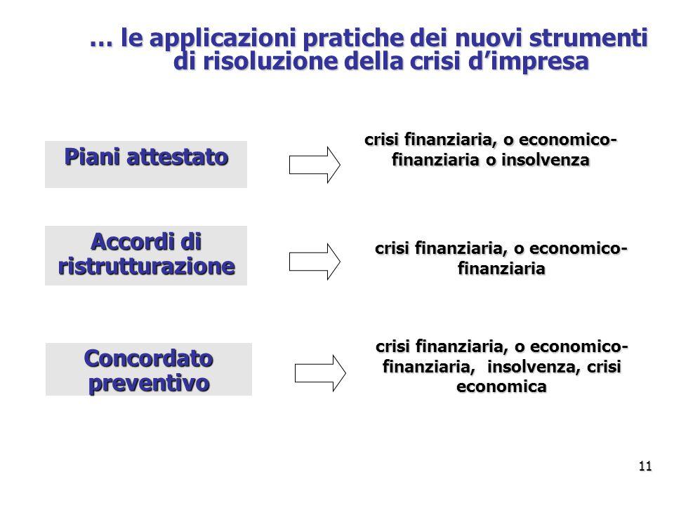 … le applicazioni pratiche dei nuovi strumenti di risoluzione della crisi d'impresa