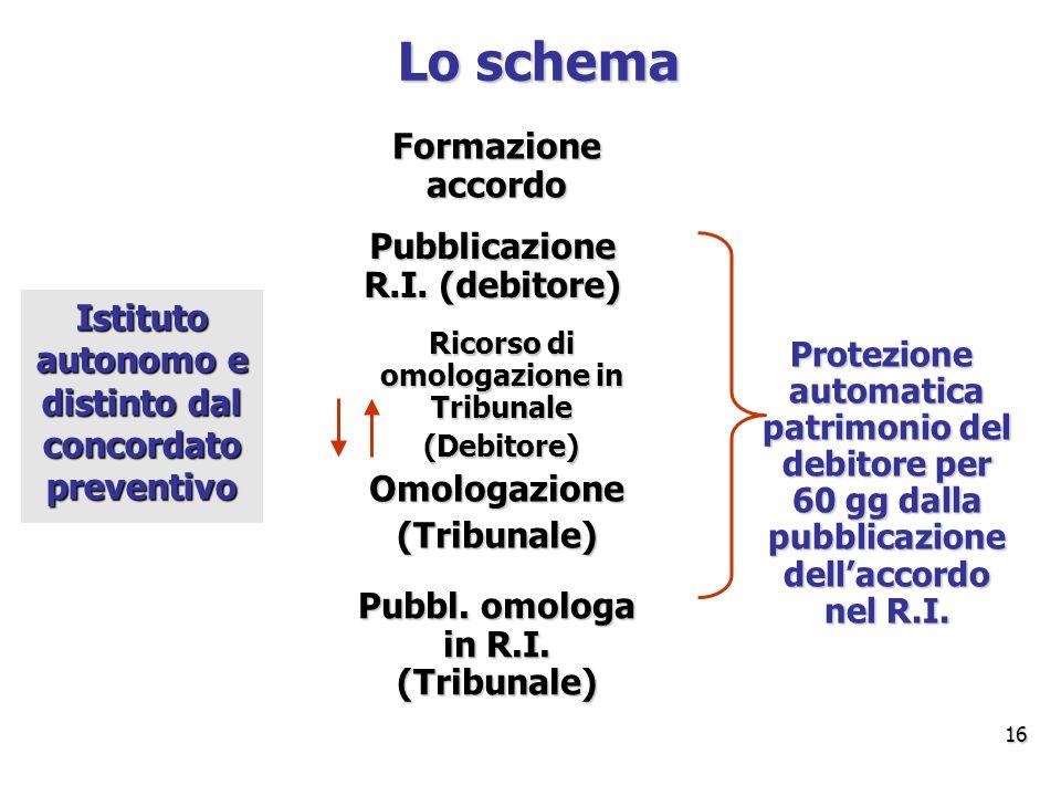 Lo schema Formazione accordo Pubblicazione R.I. (debitore)