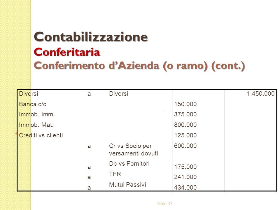 Contabilizzazione Conferitaria Conferimento d'Azienda (o ramo) (cont.)