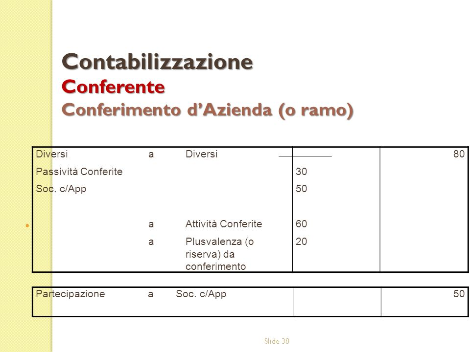 Contabilizzazione Conferente Conferimento d'Azienda (o ramo)