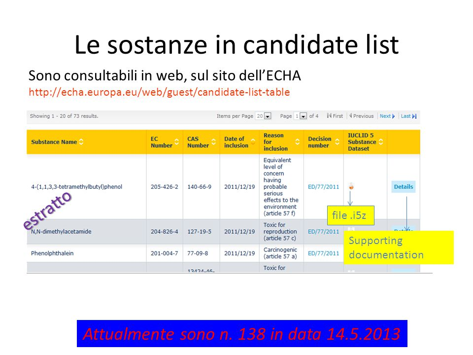 Le sostanze in candidate list