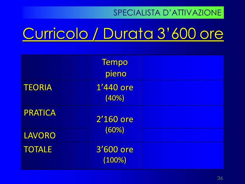 Curricolo / Durata 3'600 ore