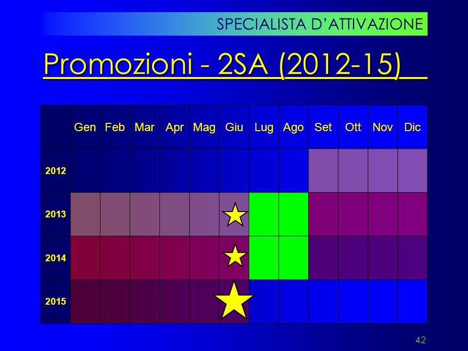 Promozioni - 2SA (2012-15) SPECIALISTA D'ATTIVAZIONE Gen Feb Mar Apr