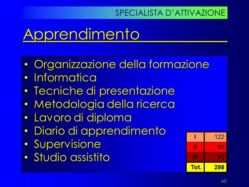 Apprendimento Organizzazione della formazione Informatica