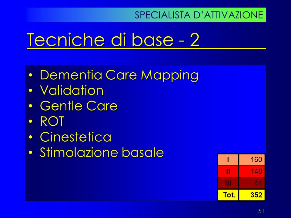 Tecniche di base - 2 Dementia Care Mapping Validation Gentle Care ROT