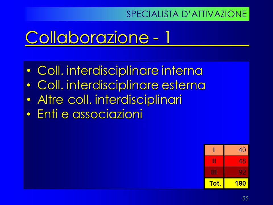 Collaborazione - 1 Coll. interdisciplinare interna