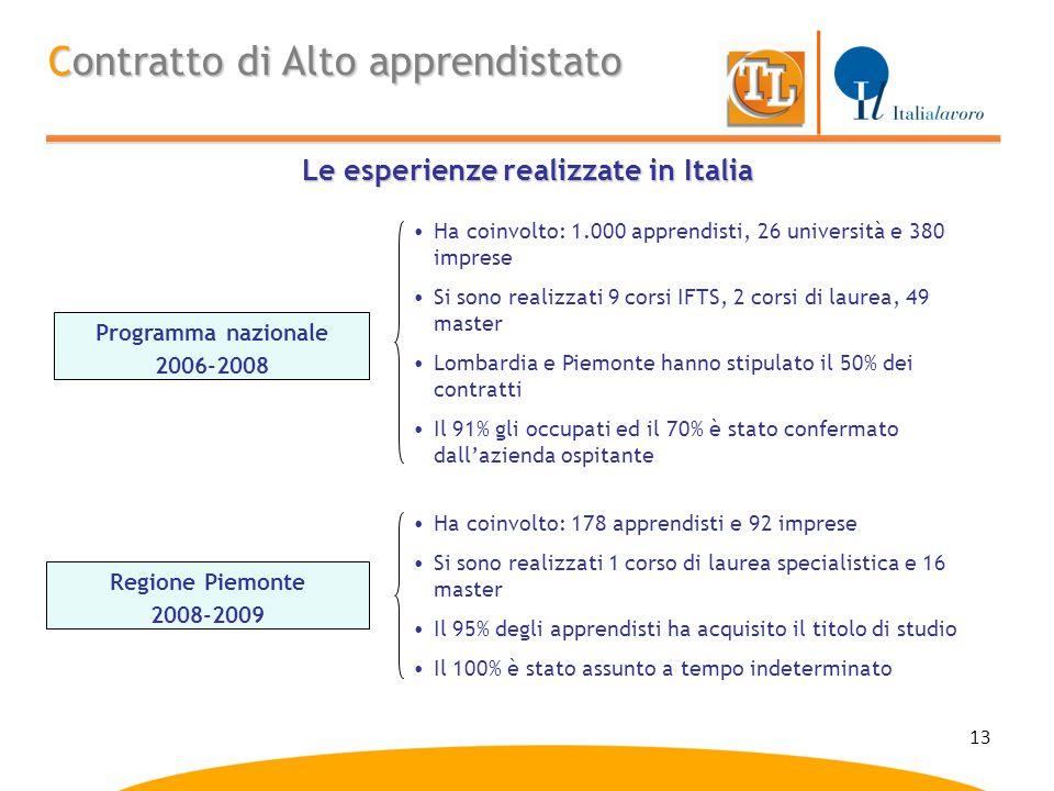 Le esperienze realizzate in Italia