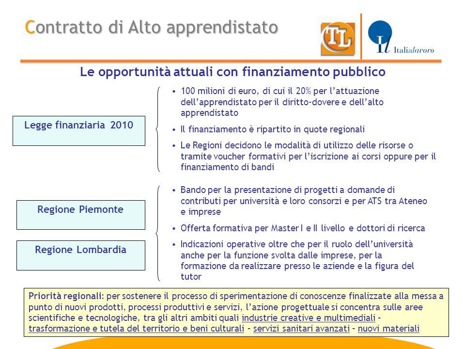 Le opportunità attuali con finanziamento pubblico