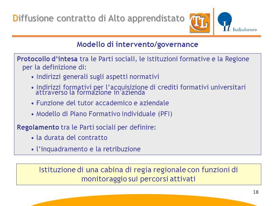Modello di intervento/governance