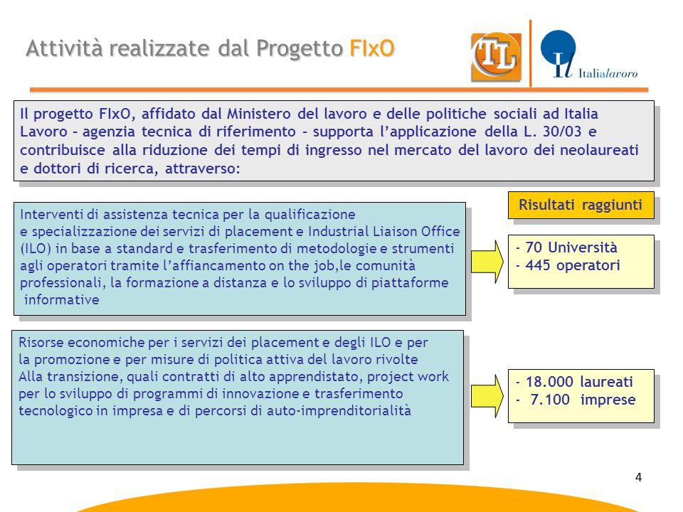 Attività realizzate dal Progetto FIxO