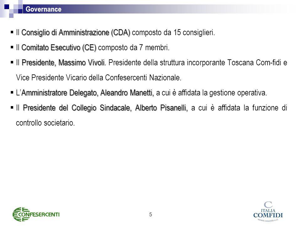Il Consiglio di Amministrazione (CDA) composto da 15 consiglieri.
