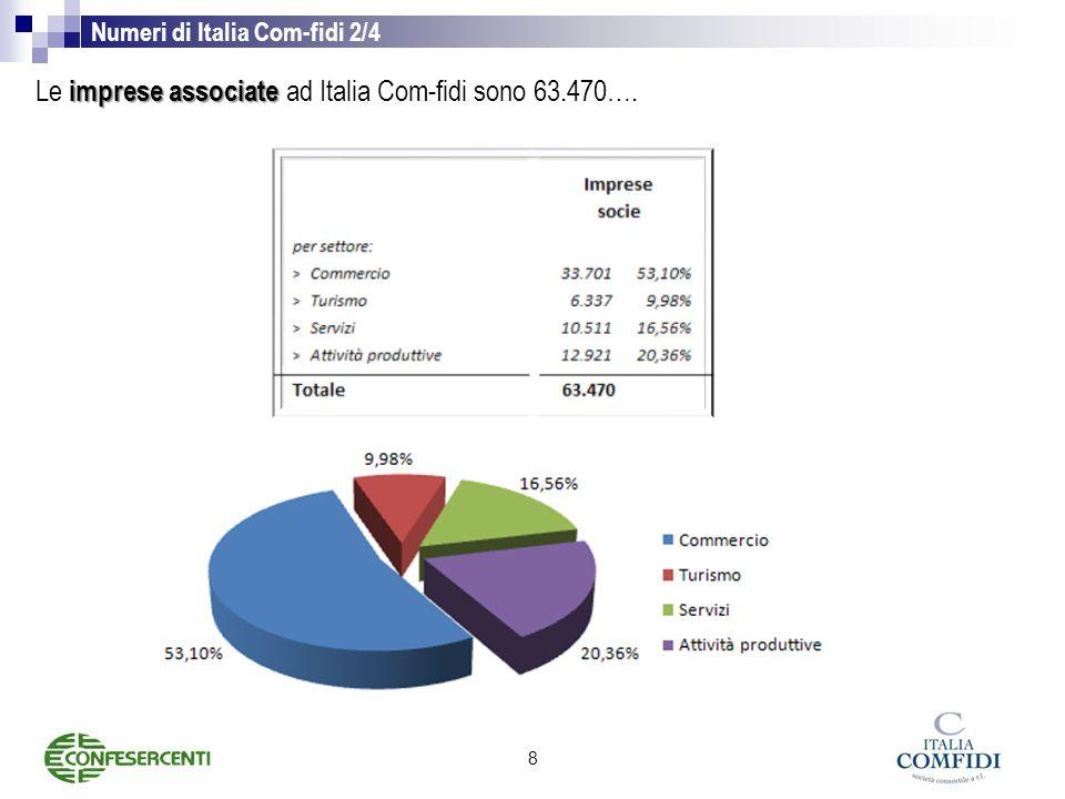 Le imprese associate ad Italia Com-fidi sono 63.470….