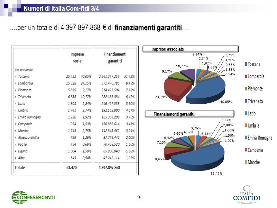 ….per un totale di 4.397.897.868 € di finanziamenti garantiti….