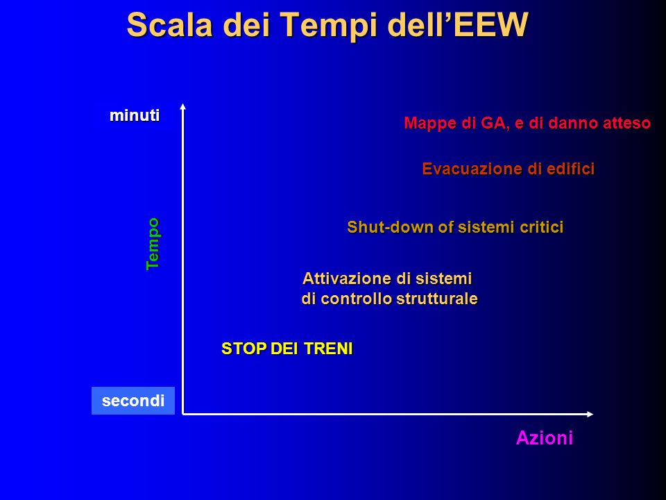 Scala dei Tempi dell'EEW