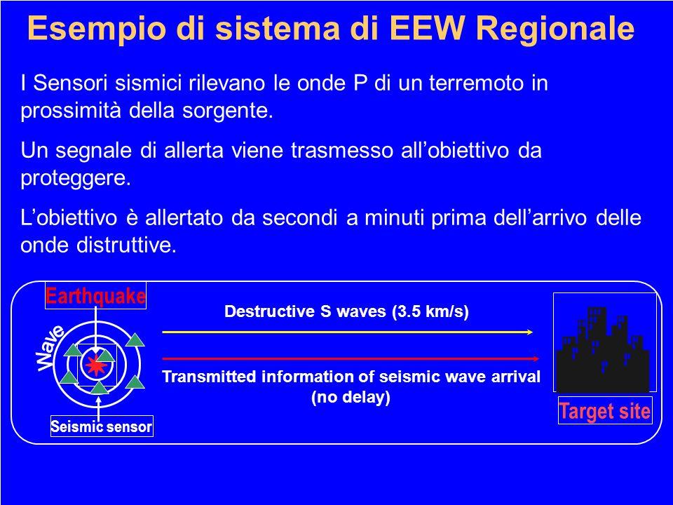  Esempio di sistema di EEW Regionale ✹